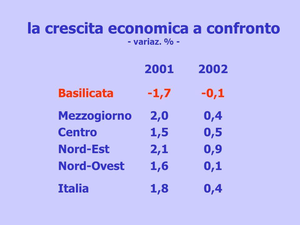 la crescita economica a confronto - variaz. % - Basilicata Mezzogiorno Centro Nord-Est Nord-Ovest Italia 2001 -1,7 2,0 1,5 2,1 1,6 1,8 2002 -0,1 0,4 0