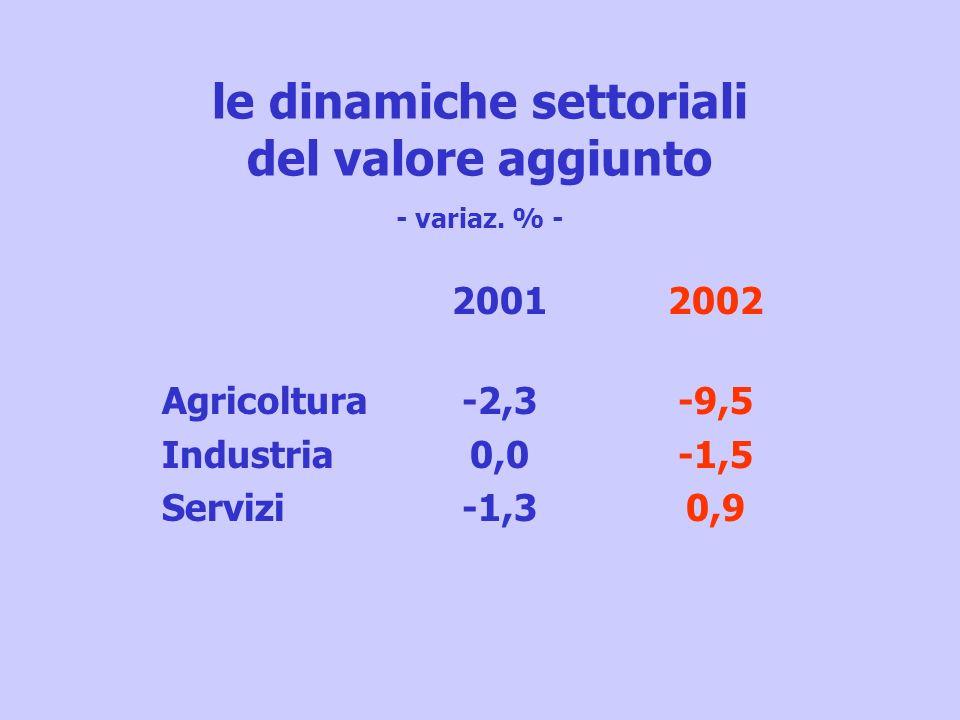 le dinamiche settoriali del valore aggiunto - variaz. % - Agricoltura Industria Servizi 2001 -2,3 0,0 -1,3 2002 -9,5 -1,5 0,9
