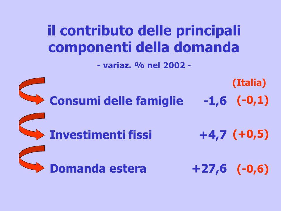 il contributo delle principali componenti della domanda - variaz. % nel 2002 - Consumi delle famiglie Investimenti fissi Domanda estera -1,6 +4,7 +27,