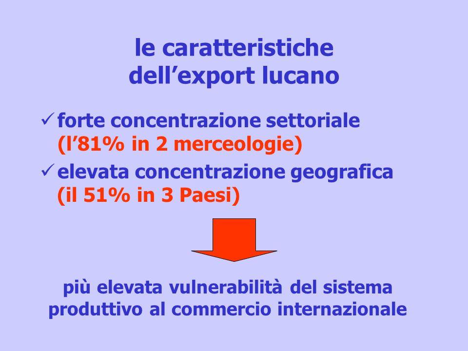 le caratteristiche dellexport lucano forte concentrazione settoriale (l81% in 2 merceologie) elevata concentrazione geografica (il 51% in 3 Paesi) più