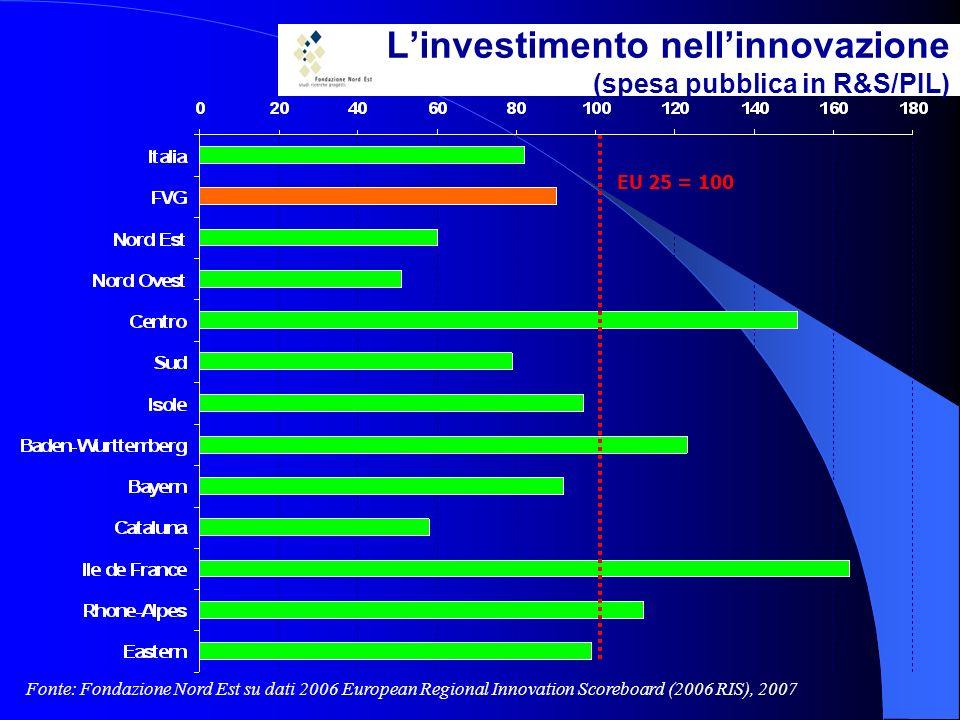 Linvestimento nellinnovazione (spesa pubblica in R&S/PIL) Fonte: Fondazione Nord Est su dati 2006 European Regional Innovation Scoreboard (2006 RIS), 2007 EU 25 = 100