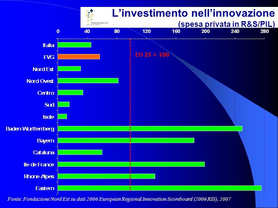 Linvestimento nellinnovazione (spesa privata in R&S/PIL) Fonte: Fondazione Nord Est su dati 2006 European Regional Innovation Scoreboard (2006 RIS), 2007 EU 25 = 100
