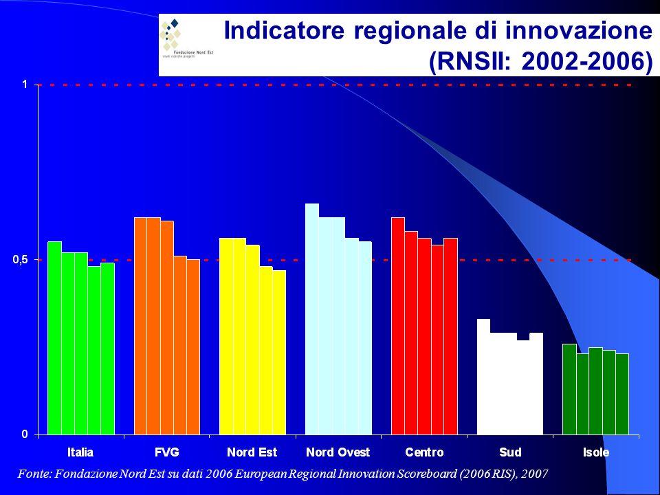Indicatore regionale di innovazione (RNSII: 2002-2006) Fonte: Fondazione Nord Est su dati 2006 European Regional Innovation Scoreboard (2006 RIS), 2007