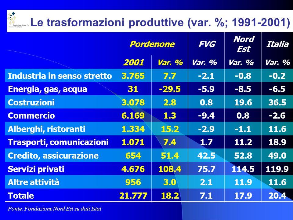 Le trasformazioni produttive (var. %; 1991-2001) PordenoneFVG Nord Est Italia 2001 Var.