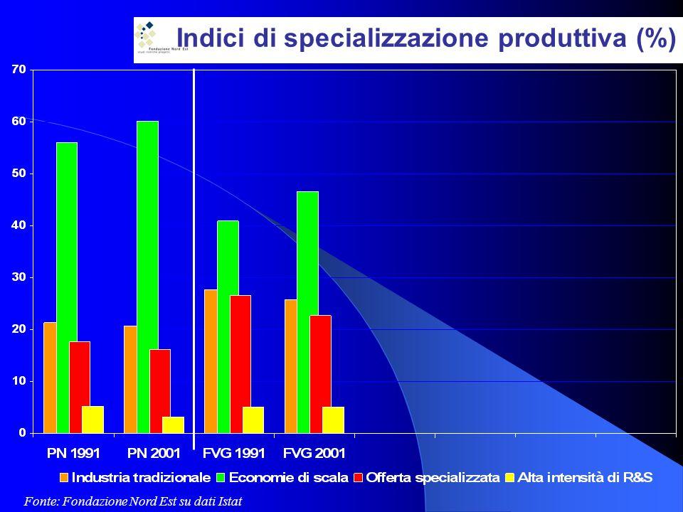Indici di specializzazione produttiva (%) Fonte: Fondazione Nord Est su dati Istat