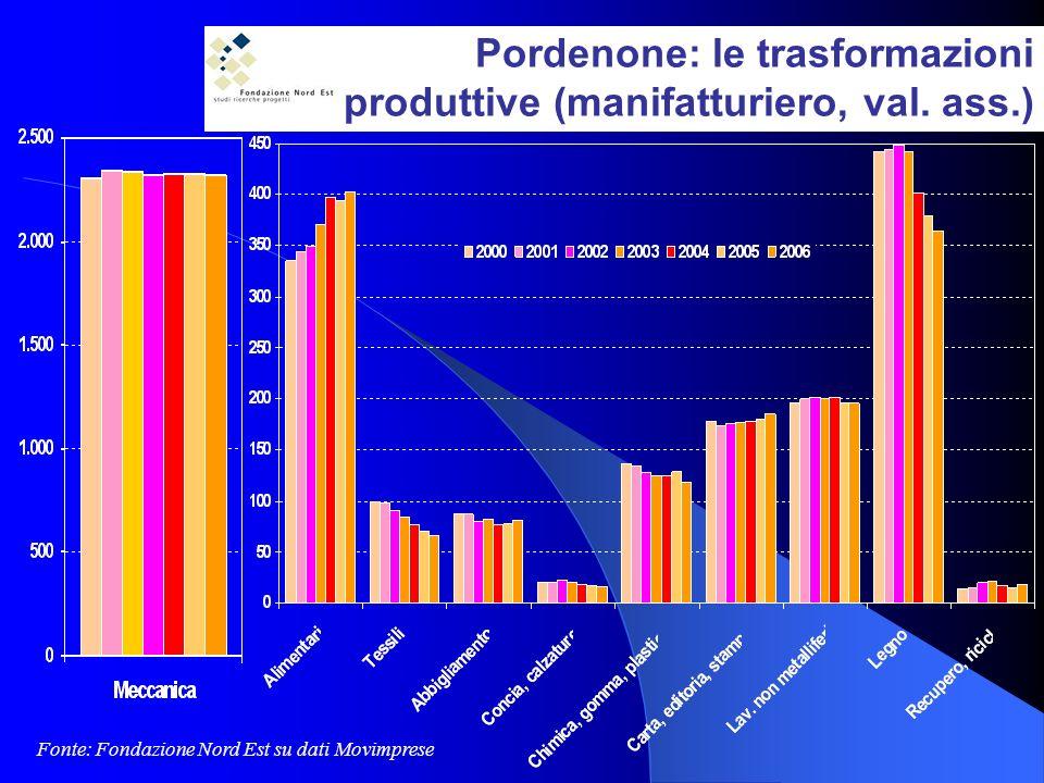 Pordenone: le trasformazioni produttive (manifatturiero, val.