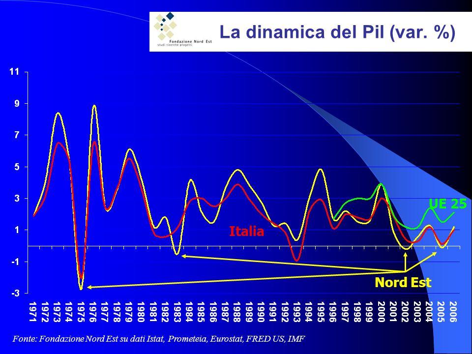 La dinamica del Pil (var.