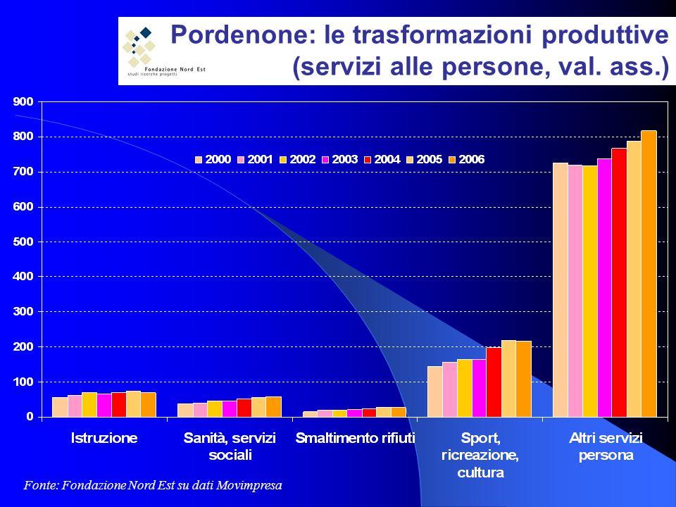 Pordenone: le trasformazioni produttive (servizi alle persone, val.