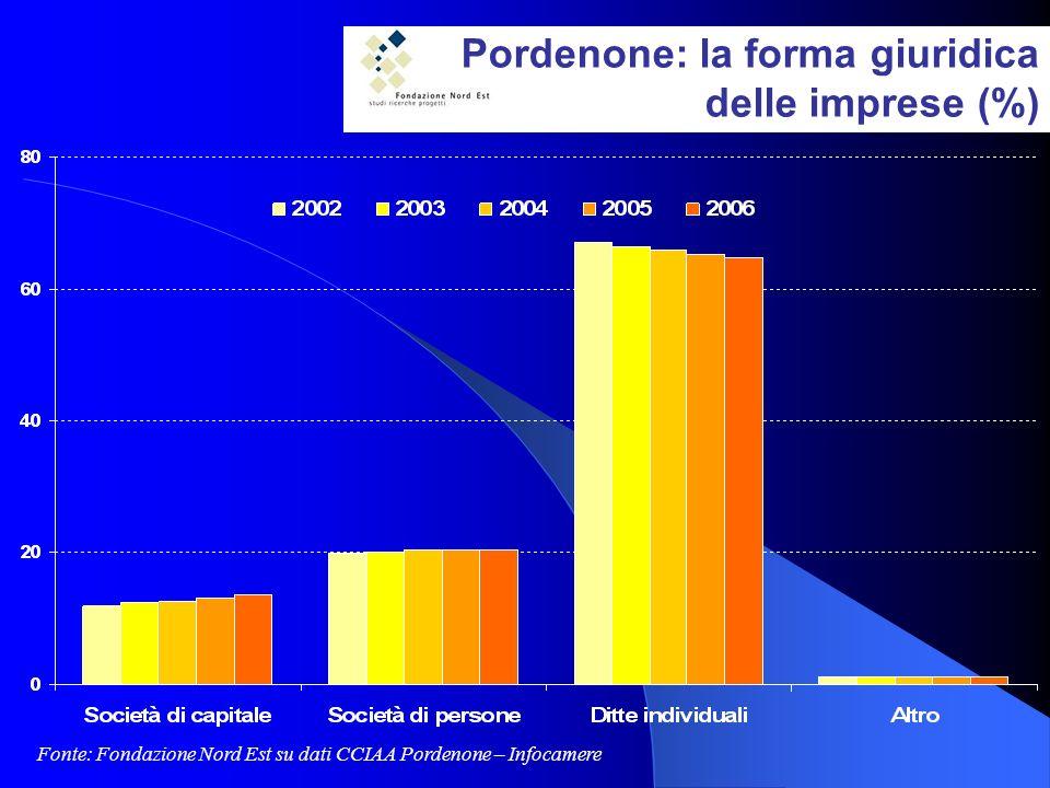 Pordenone: la forma giuridica delle imprese (%) Fonte: Fondazione Nord Est su dati CCIAA Pordenone – Infocamere