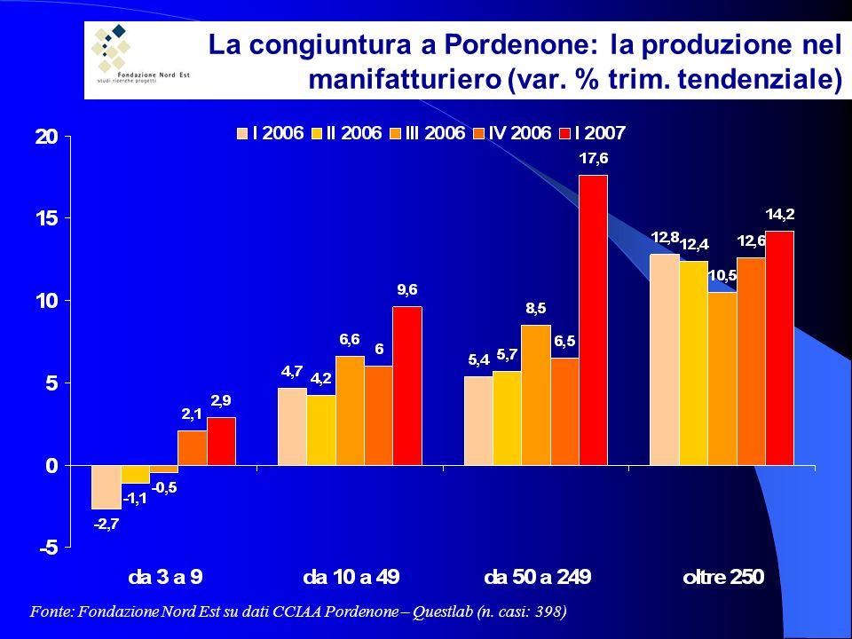 La congiuntura a Pordenone: la produzione nel manifatturiero (var.