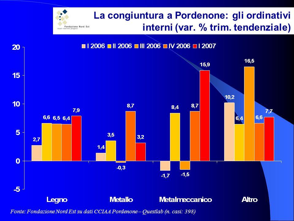La congiuntura a Pordenone: gli ordinativi interni (var.