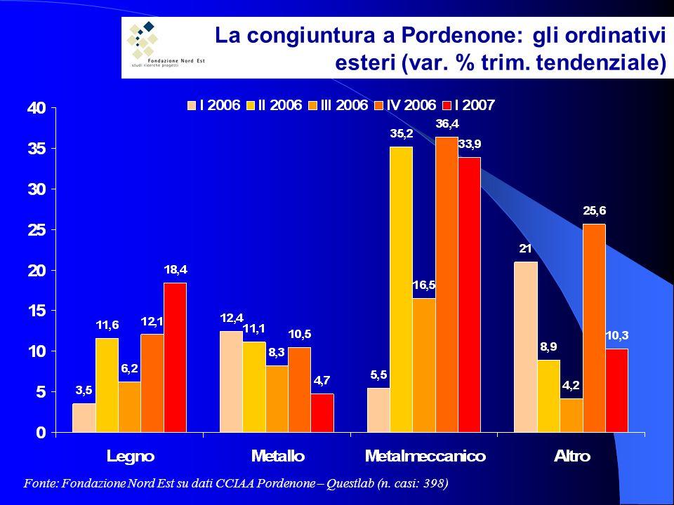 La congiuntura a Pordenone: gli ordinativi esteri (var.