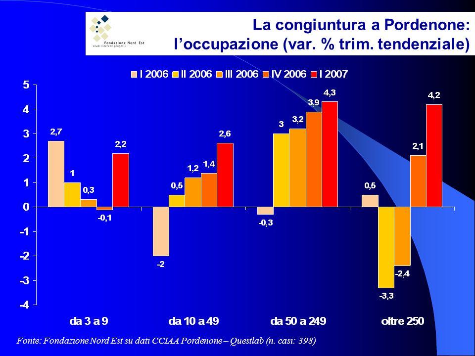 La congiuntura a Pordenone: loccupazione (var. % trim.