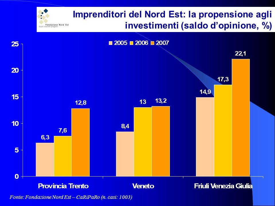 Imprenditori del Nord Est: la propensione agli investimenti (saldo dopinione, %) Fonte: Fondazione Nord Est – CaRiPaRo (n.