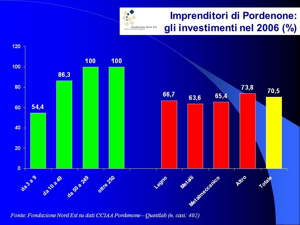 Imprenditori di Pordenone: gli investimenti nel 2006 (%) Fonte: Fondazione Nord Est su dati CCIAA Pordenone – Questlab (n.