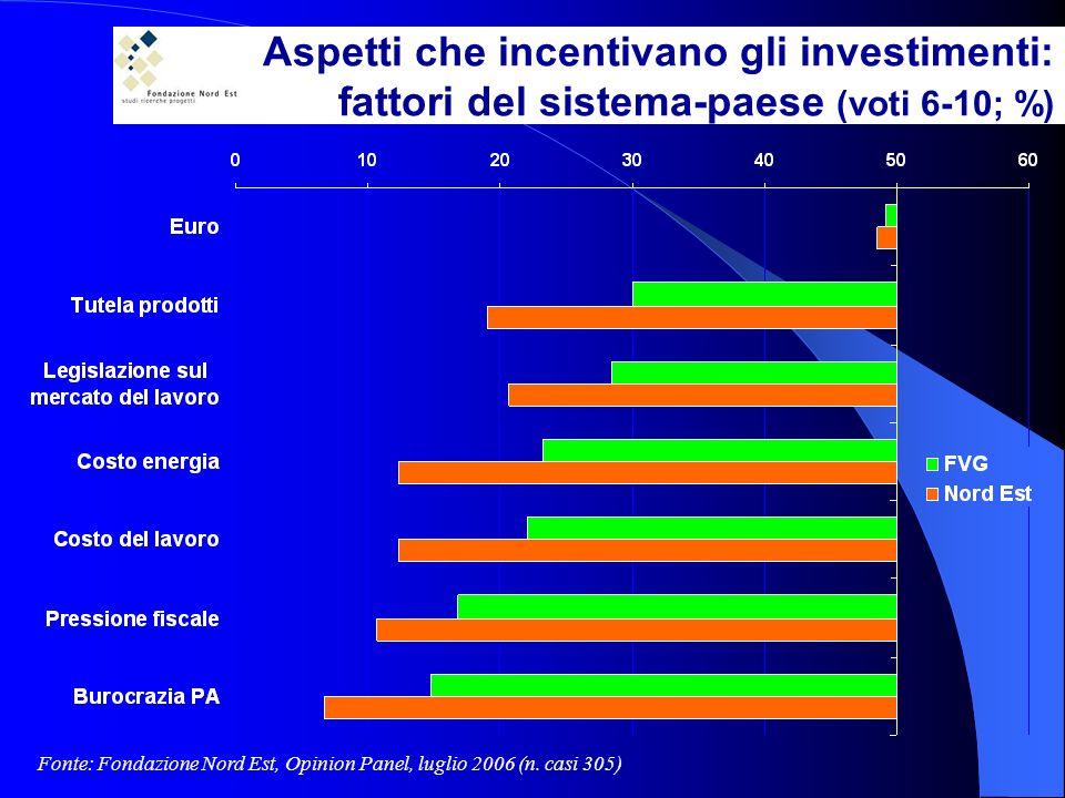 Aspetti che incentivano gli investimenti: fattori del sistema-paese (voti 6-10; %) Fonte: Fondazione Nord Est, Opinion Panel, luglio 2006 (n.