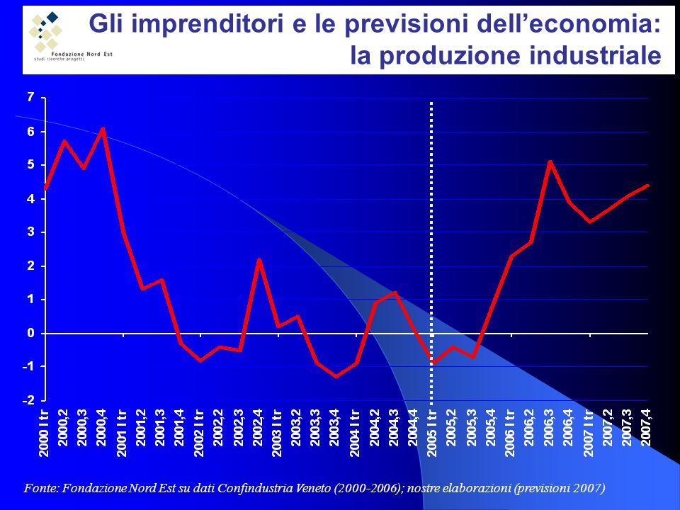 Gli imprenditori e le previsioni delleconomia: la produzione industriale Fonte: Fondazione Nord Est su dati Confindustria Veneto (2000-2006); nostre elaborazioni (previsioni 2007)