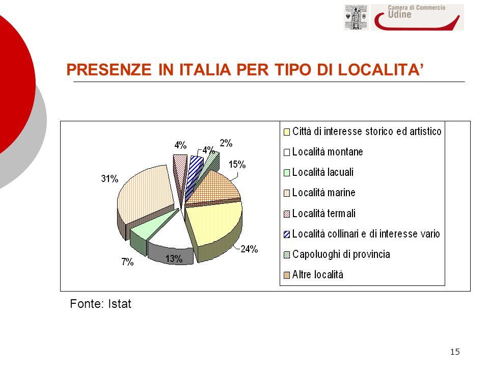 15 PRESENZE IN ITALIA PER TIPO DI LOCALITA Fonte: Istat