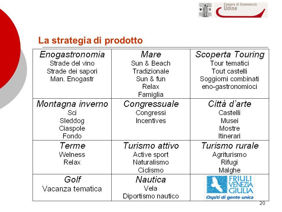 20 La strategia di prodotto