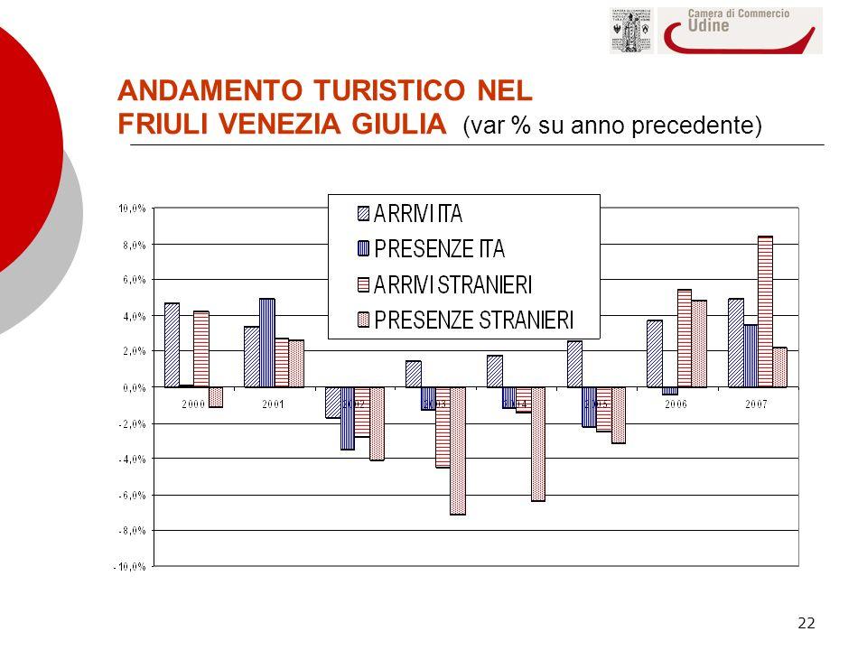 22 ANDAMENTO TURISTICO NEL FRIULI VENEZIA GIULIA (var % su anno precedente)