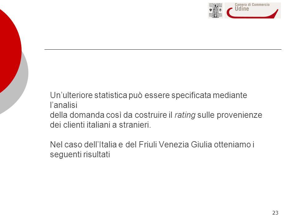 23 Unulteriore statistica può essere specificata mediante lanalisi della domanda così da costruire il rating sulle provenienze dei clienti italiani a