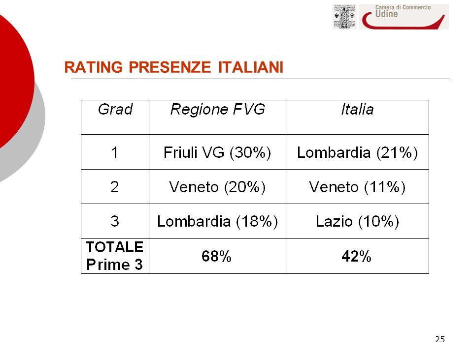 25 RATING PRESENZE ITALIANI