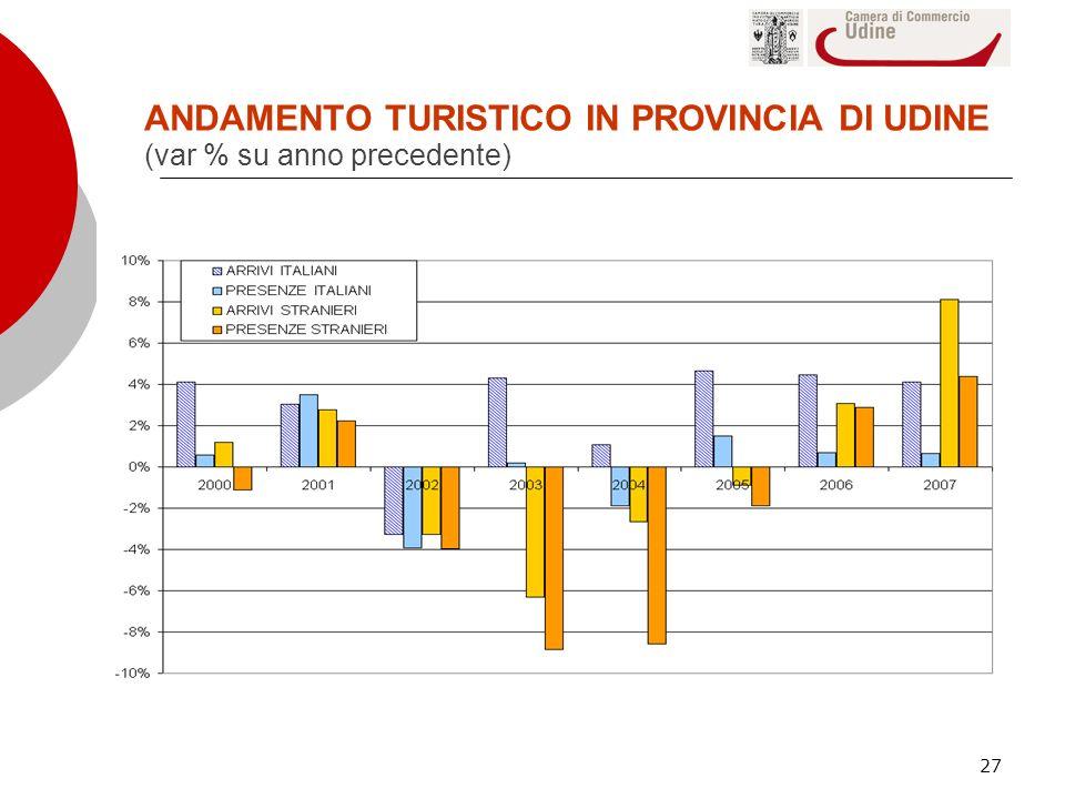 27 ANDAMENTO TURISTICO IN PROVINCIA DI UDINE (var % su anno precedente)