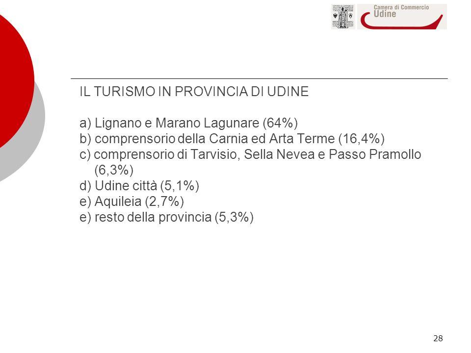28 IL TURISMO IN PROVINCIA DI UDINE a) Lignano e Marano Lagunare (64%) b) comprensorio della Carnia ed Arta Terme (16,4%) c) comprensorio di Tarvisio,
