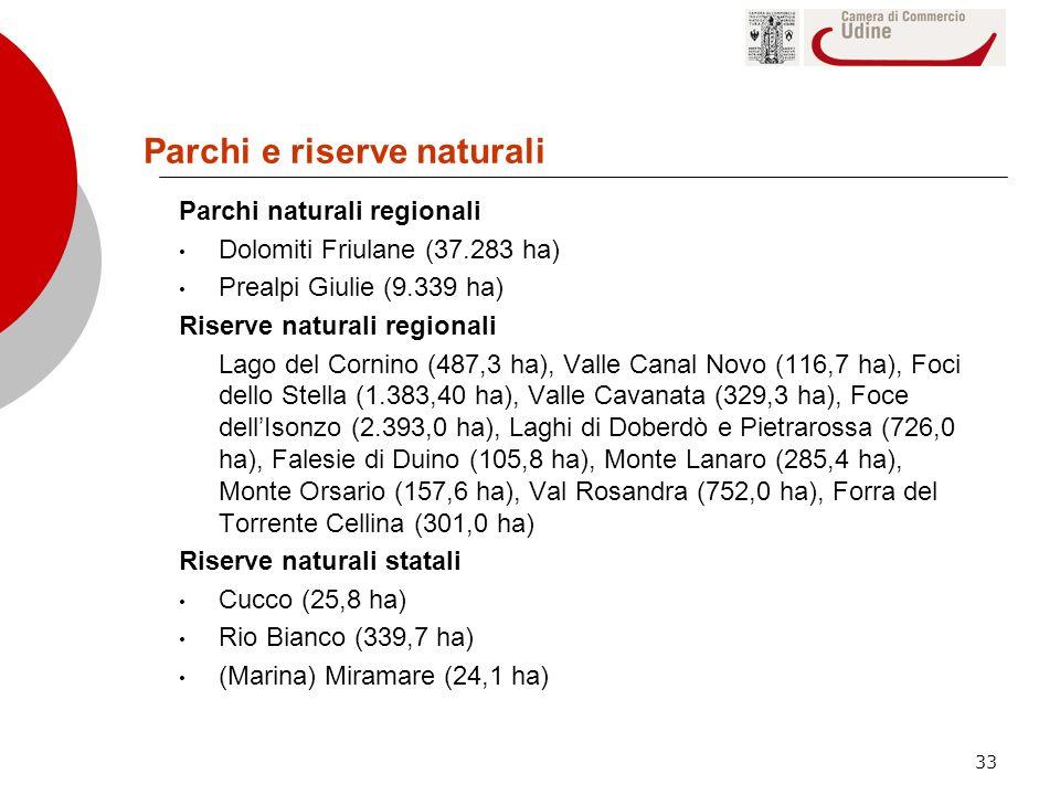 33 Parchi e riserve naturali Parchi naturali regionali Dolomiti Friulane (37.283 ha) Prealpi Giulie (9.339 ha) Riserve naturali regionali Lago del Cor