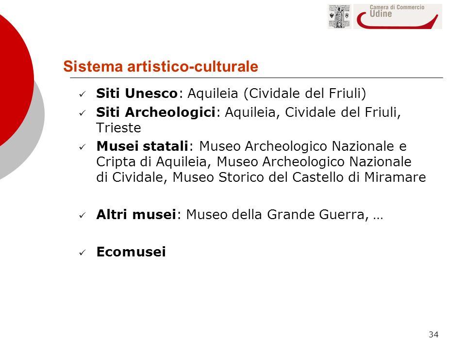 34 Sistema artistico-culturale Siti Unesco: Aquileia (Cividale del Friuli) Siti Archeologici: Aquileia, Cividale del Friuli, Trieste Musei statali: Mu