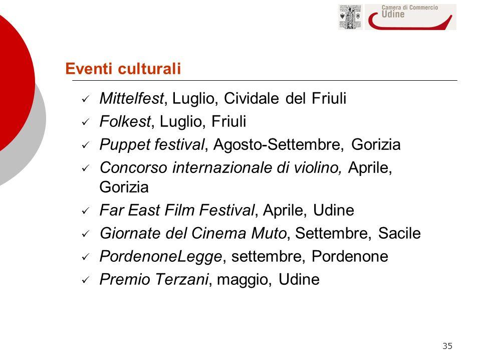 35 Eventi culturali Mittelfest, Luglio, Cividale del Friuli Folkest, Luglio, Friuli Puppet festival, Agosto-Settembre, Gorizia Concorso internazionale