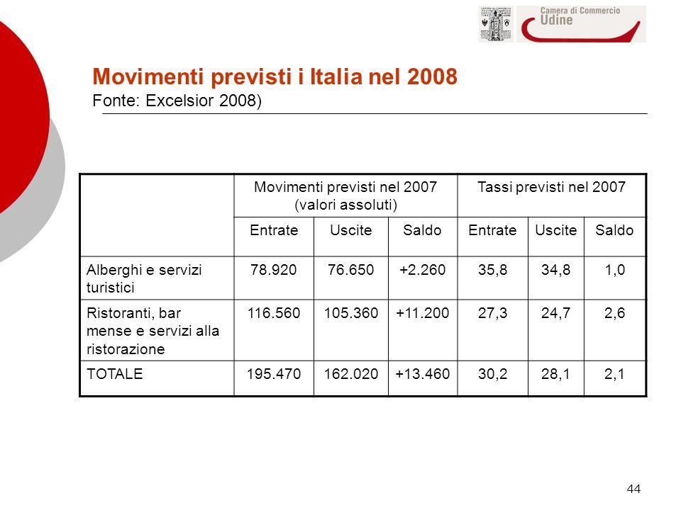 44 Movimenti previsti nel 2007 (valori assoluti) Tassi previsti nel 2007 EntrateUsciteSaldoEntrateUsciteSaldo Alberghi e servizi turistici 78.92076.65