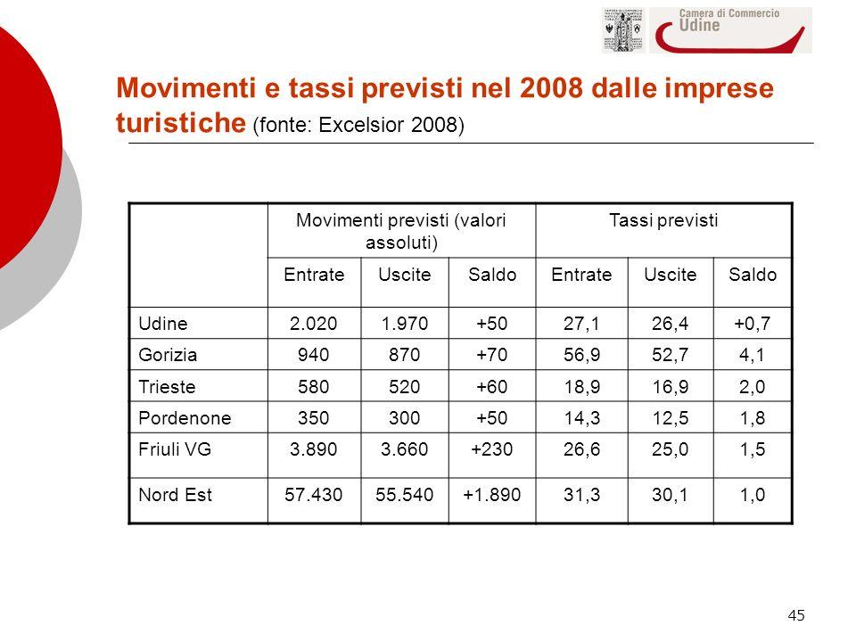 45 Movimenti previsti (valori assoluti) Tassi previsti EntrateUsciteSaldoEntrateUsciteSaldo Udine2.0201.970+5027,126,4+0,7 Gorizia940870+7056,952,74,1