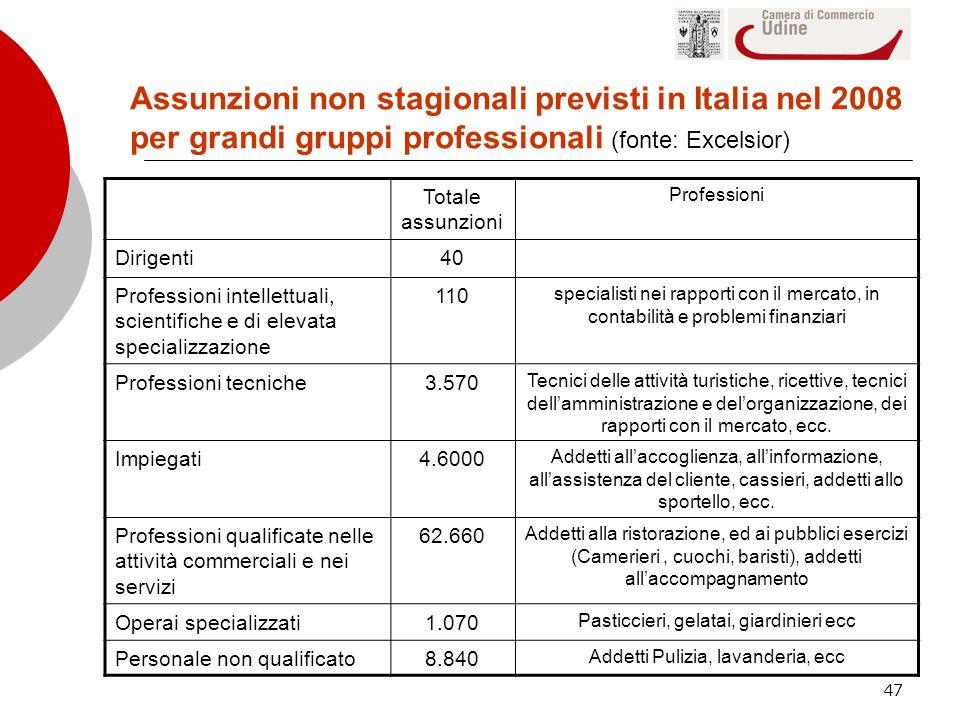 47 Totale assunzioni Professioni Dirigenti40 Professioni intellettuali, scientifiche e di elevata specializzazione 110 specialisti nei rapporti con il
