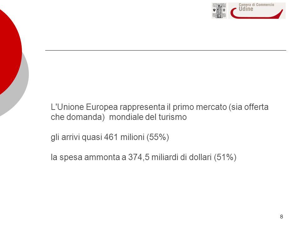 8 L'Unione Europea rappresenta il primo mercato (sia offerta che domanda) mondiale del turismo gli arrivi quasi 461 milioni (55%) la spesa ammonta a 3