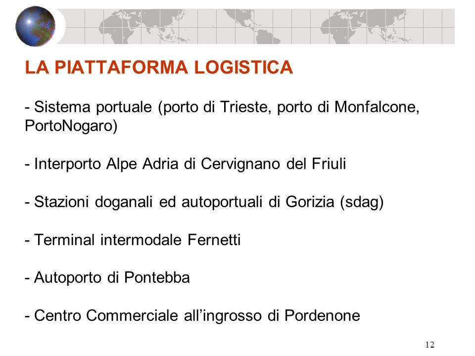 12 LA PIATTAFORMA LOGISTICA - Sistema portuale (porto di Trieste, porto di Monfalcone, PortoNogaro) - Interporto Alpe Adria di Cervignano del Friuli -
