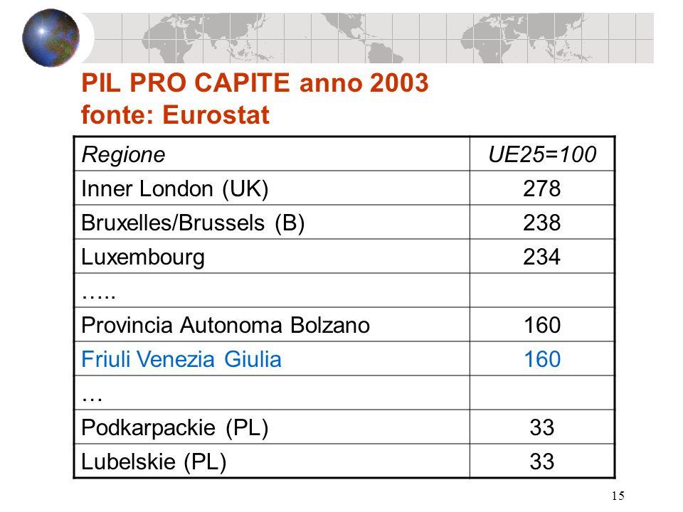 15 PIL PRO CAPITE anno 2003 fonte: Eurostat RegioneUE25=100 Inner London (UK)278 Bruxelles/Brussels (B)238 Luxembourg234 ….. Provincia Autonoma Bolzan