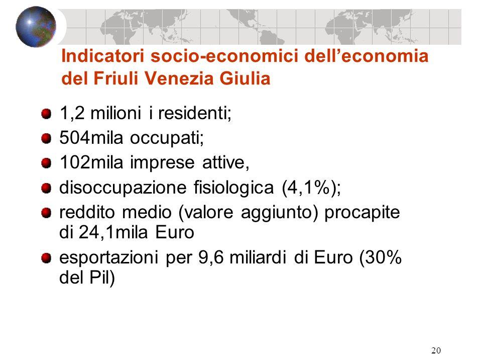 20 Indicatori socio-economici delleconomia del Friuli Venezia Giulia 1,2 milioni i residenti; 504mila occupati; 102mila imprese attive, disoccupazione