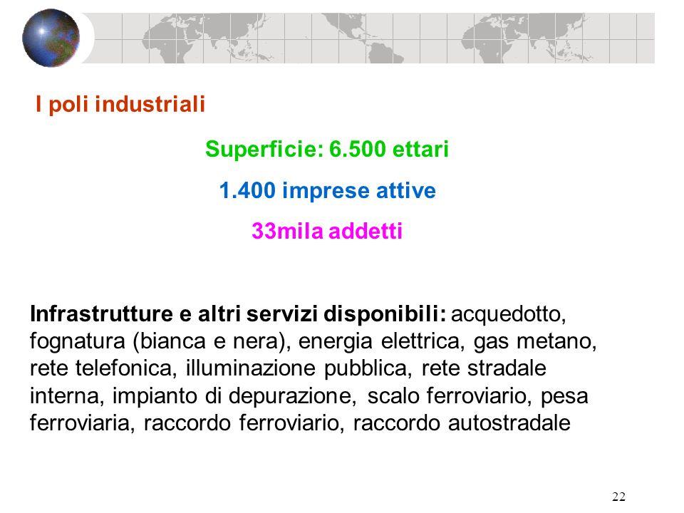 22 I poli industriali Superficie: 6.500 ettari 1.400 imprese attive 33mila addetti Infrastrutture e altri servizi disponibili: acquedotto, fognatura (