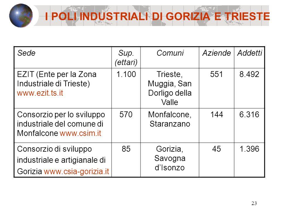 23 I POLI INDUSTRIALI DI GORIZIA E TRIESTE SedeSup. (ettari) ComuniAziendeAddetti EZIT (Ente per la Zona Industriale di Trieste) www.ezit.ts.it 1.100T