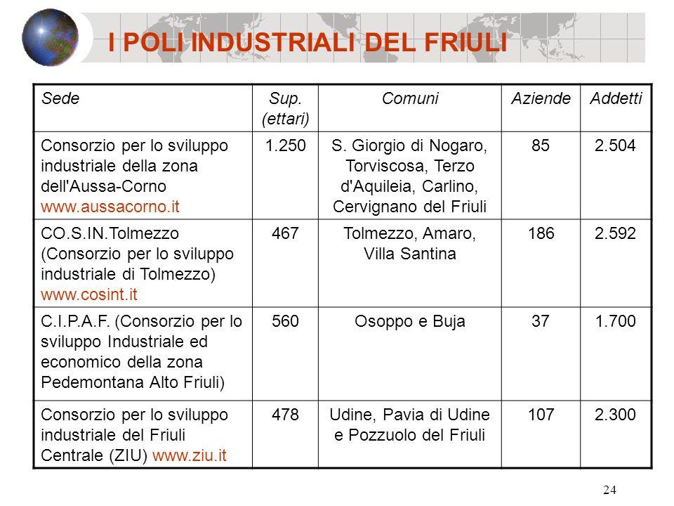 24 I POLI INDUSTRIALI DEL FRIULI SedeSup. (ettari) ComuniAziendeAddetti Consorzio per lo sviluppo industriale della zona dell'Aussa-Corno www.aussacor