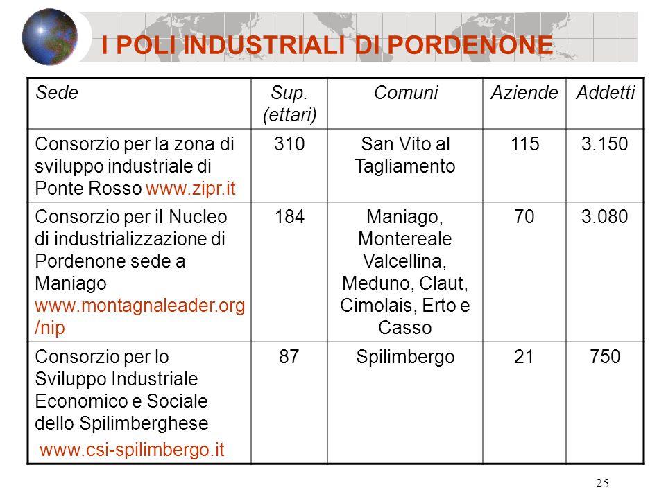 25 I POLI INDUSTRIALI DI PORDENONE SedeSup. (ettari) ComuniAziendeAddetti Consorzio per la zona di sviluppo industriale di Ponte Rosso www.zipr.it 310