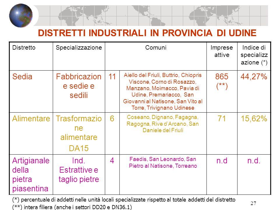 27 DISTRETTI INDUSTRIALI IN PROVINCIA DI UDINE DistrettoSpecializzazioneComuniImprese attive Indice di specializz azione (*) SediaFabbricazion e sedie