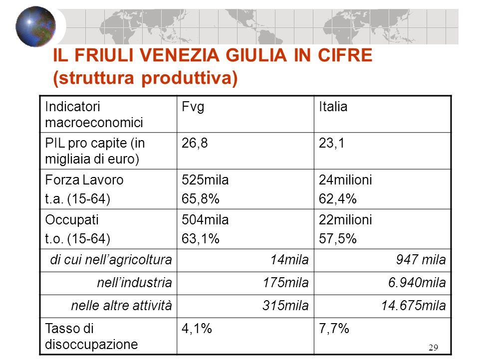 29 IL FRIULI VENEZIA GIULIA IN CIFRE (struttura produttiva) Indicatori macroeconomici FvgItalia PIL pro capite (in migliaia di euro) 26,823,1 Forza La