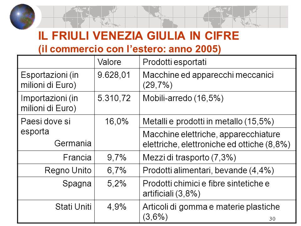 30 IL FRIULI VENEZIA GIULIA IN CIFRE (il commercio con lestero: anno 2005) ValoreProdotti esportati Esportazioni (in milioni di Euro) 9.628,01Macchine