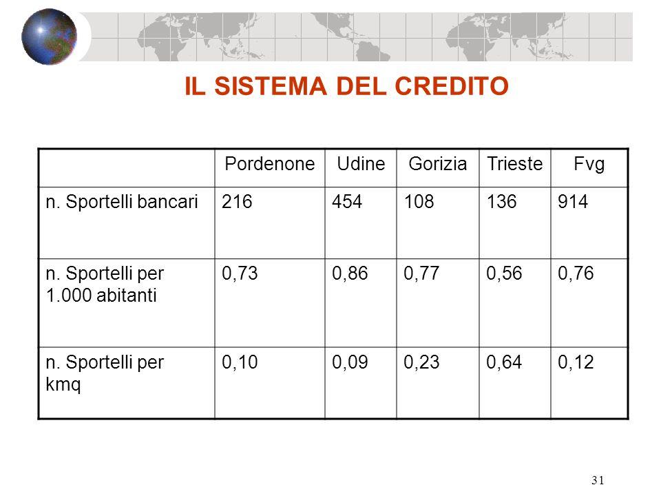 31 IL SISTEMA DEL CREDITO PordenoneUdineGoriziaTriesteFvg n. Sportelli bancari216454108136914 n. Sportelli per 1.000 abitanti 0,730,860,770,560,76 n.