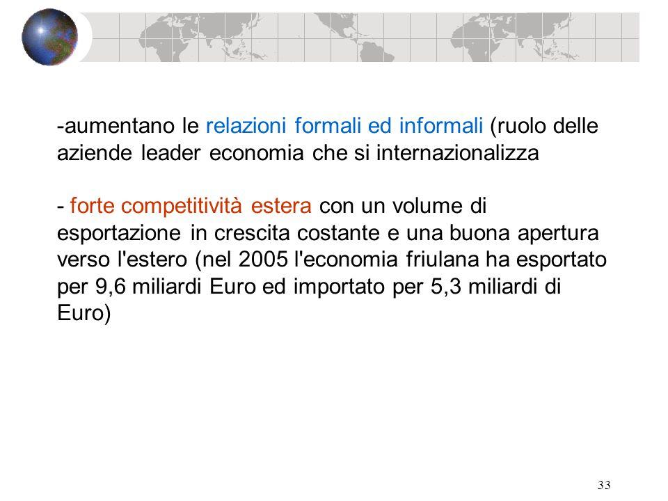33 -aumentano le relazioni formali ed informali (ruolo delle aziende leader economia che si internazionalizza - forte competitività estera con un volu