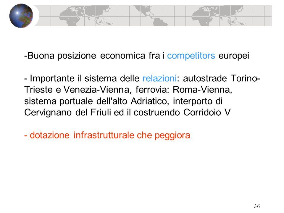 36 -Buona posizione economica fra i competitors europei - Importante il sistema delle relazioni: autostrade Torino- Trieste e Venezia-Vienna, ferrovia