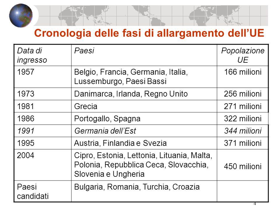 4 Cronologia delle fasi di allargamento dellUE Data di ingresso PaesiPopolazione UE 1957Belgio, Francia, Germania, Italia, Lussemburgo, Paesi Bassi 16