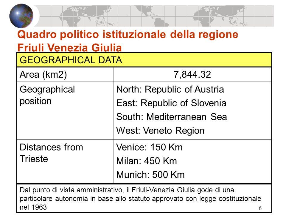 6 Quadro politico istituzionale della regione Friuli Venezia Giulia Area (km2)7,844.32 Geographical position North: Republic of Austria East: Republic